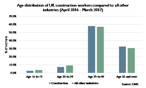 Age distribution of UK construction workers compared to all other industries (April 2016 - March 2017)