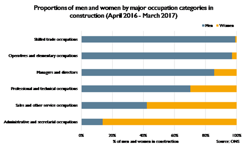 Proportions of men and women by major occupation categories in construction (April 2016 - March 2017)