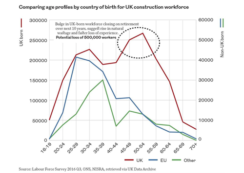 Comparing age profiles by country for UK construction workforce