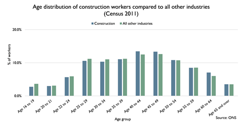 Age distribution of construction workers compared to all other industries